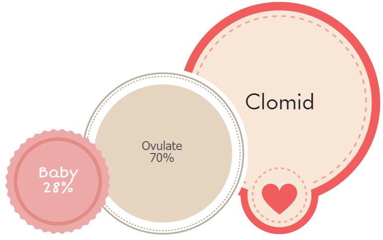 Rates conception clomid